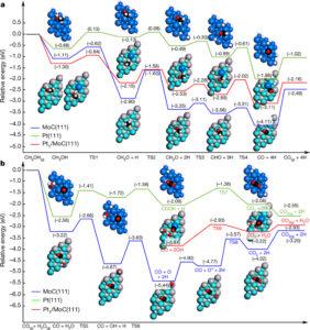 Путь реакции для получения водорода из метанола и воды